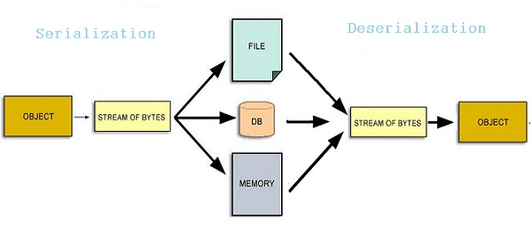 Serialization-deserialization-in-Java-Object-Streams