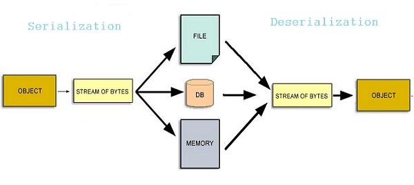 Serialization-deserialization-in-Java-Object-Streams