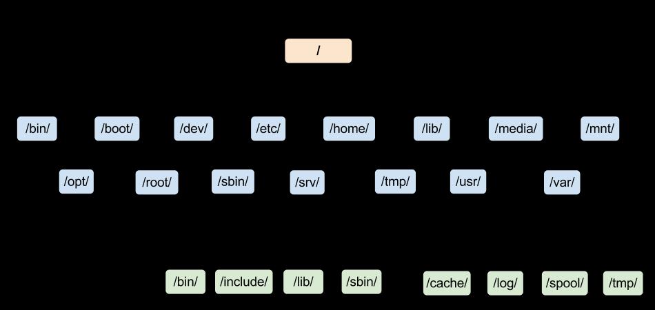 flowchart-LinuxDirectoryStructure