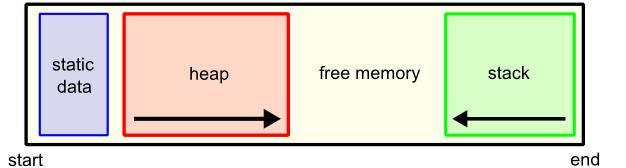 memory21